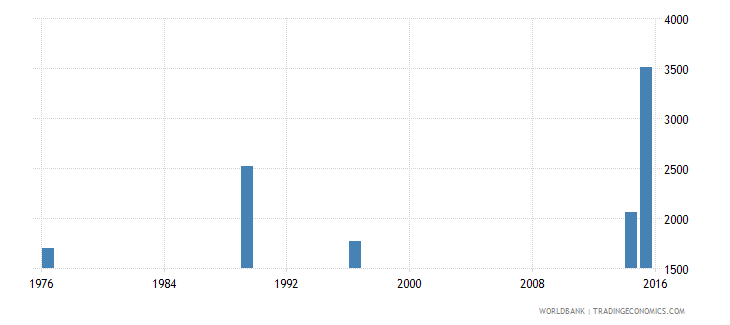 new caledonia elderly illiterate population 65 years both sexes number wb data