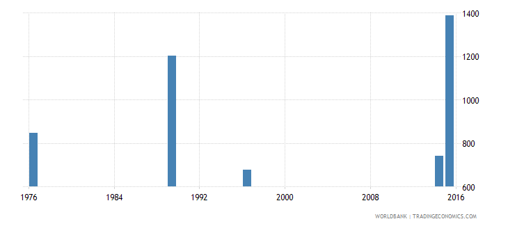 new caledonia elderly illiterate population 65 years male number wb data
