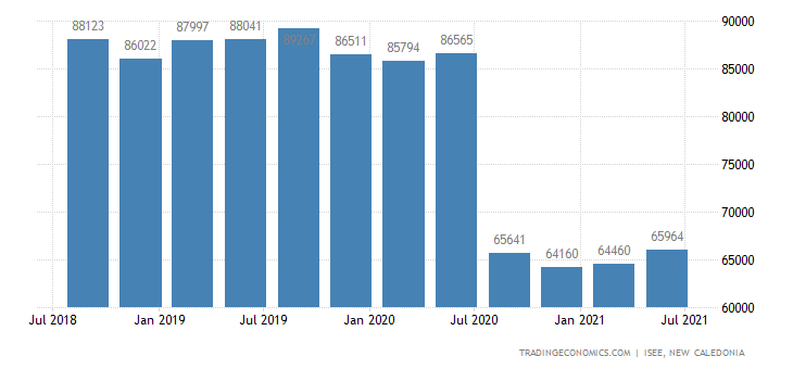 New Caledonia Employed Persons