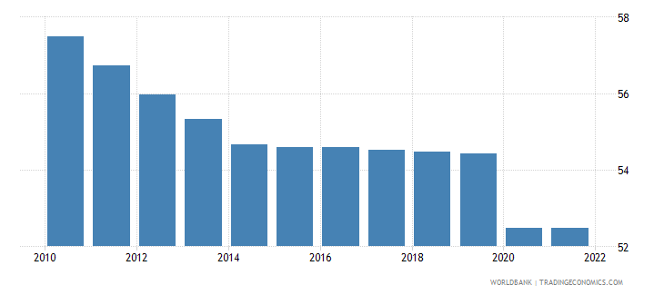 new caledonia employment to population ratio 15 total percent wb data