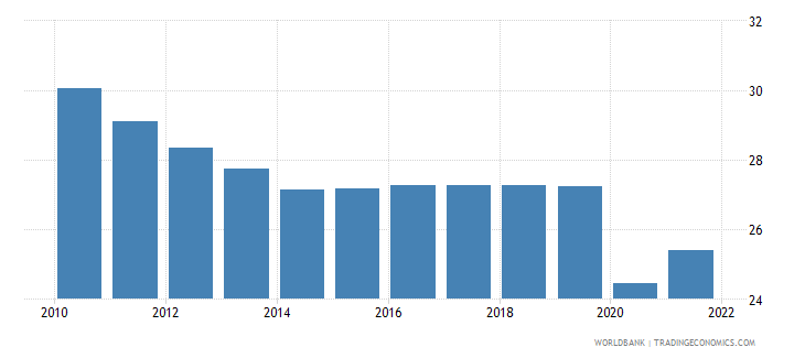 new caledonia employment to population ratio ages 15 24 total percent wb data
