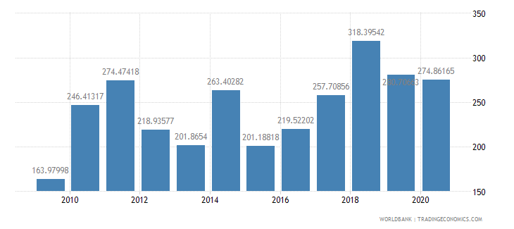 new caledonia export value index 2000  100 wb data
