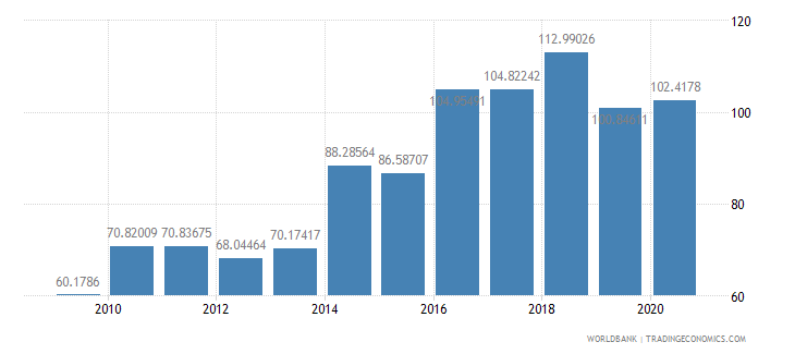new caledonia export volume index 2000  100 wb data