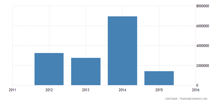 new caledonia exports articles iron steel