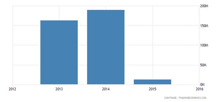 new caledonia exports australia