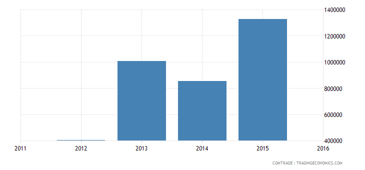 new caledonia exports canada