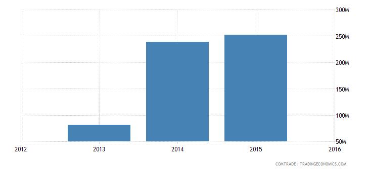 new caledonia exports china iron steel