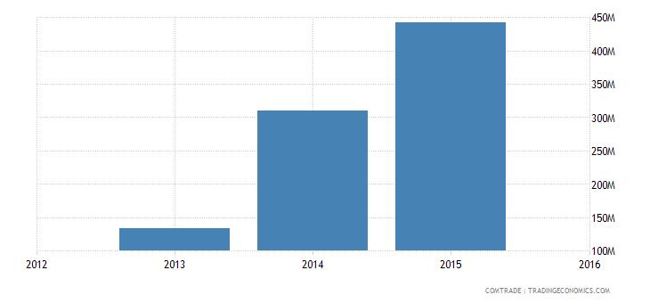 new caledonia exports china