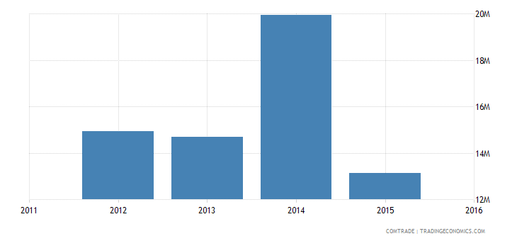 new caledonia exports france estimate low valued import transactions