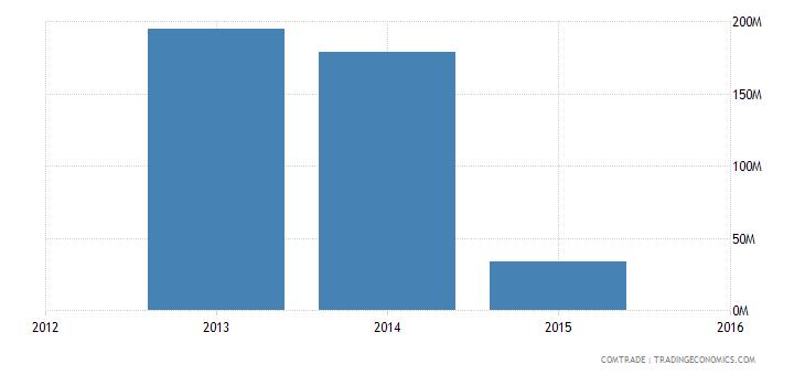 new caledonia exports france
