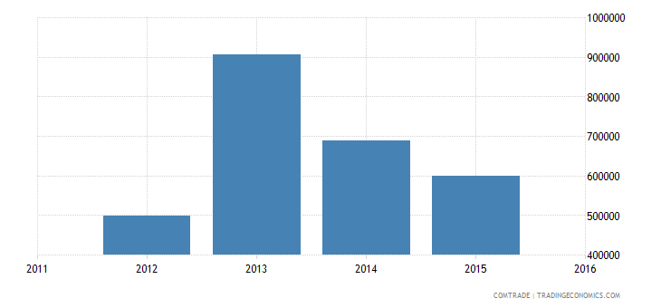 new caledonia exports germany