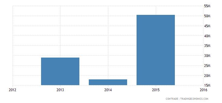 new caledonia exports india