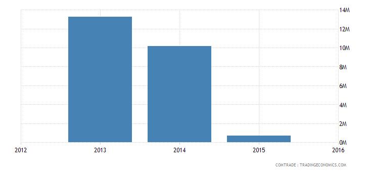 new caledonia exports italy