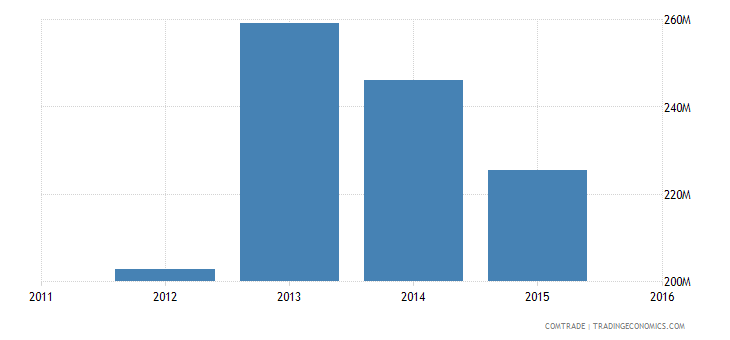 new caledonia exports nickel