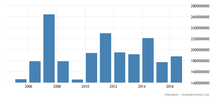 new caledonia exports of goods and services bop us dollar wb data