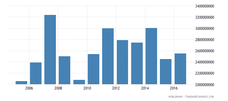 new caledonia exports of goods services and income bop us dollar wb data