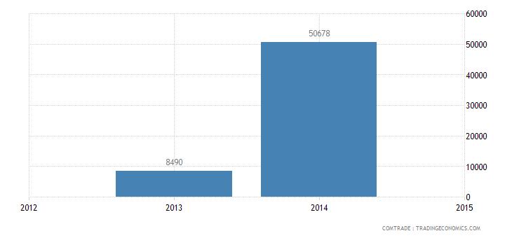 new caledonia exports south korea articles iron steel