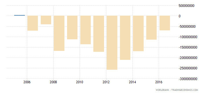 new caledonia foreign direct investment net bop us dollar wb data