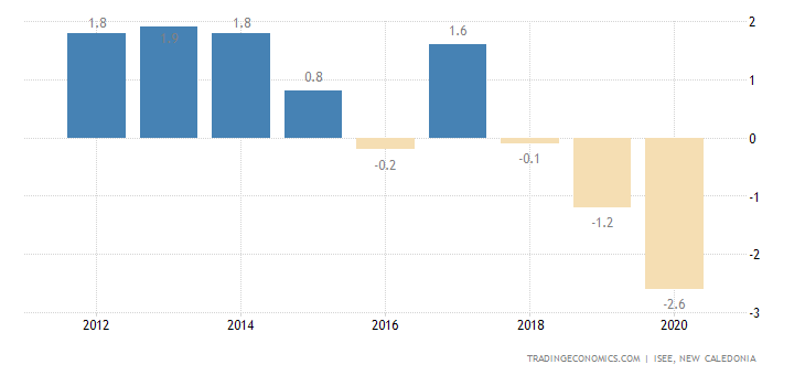 New Caledonia GDP Annual Growth Rate