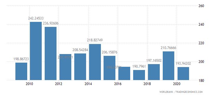 new caledonia import volume index 2000  100 wb data