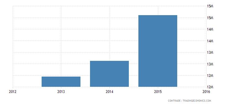new caledonia imports china articles iron steel