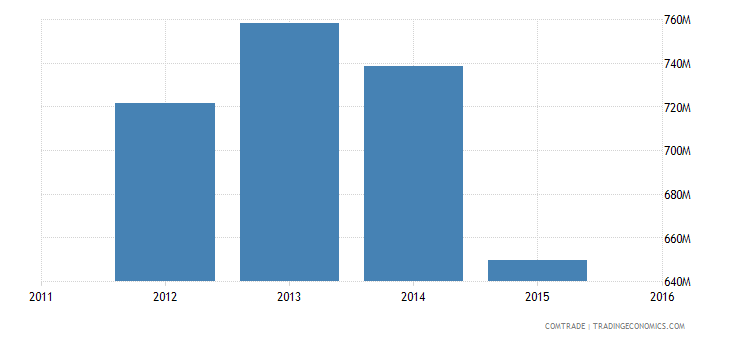 new caledonia imports france
