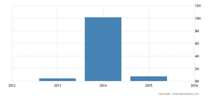new caledonia imports india articles iron steel