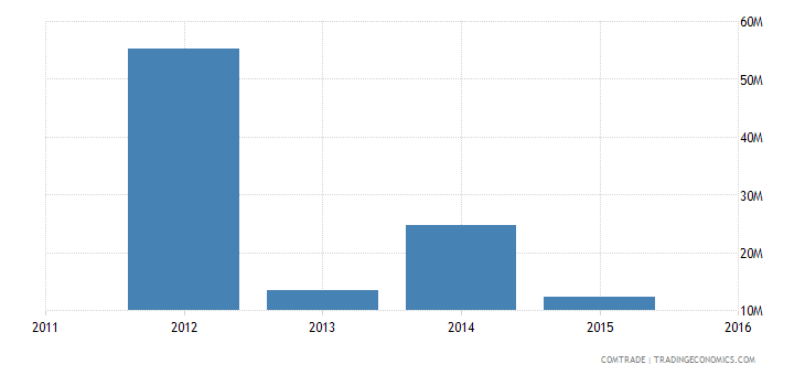 new caledonia imports india