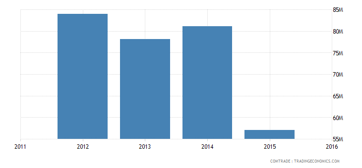 new caledonia imports italy