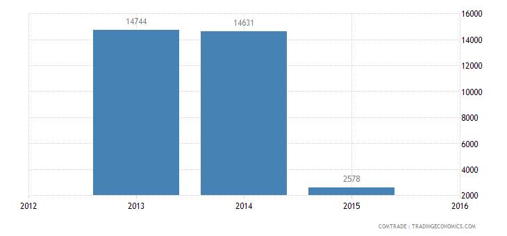 new caledonia imports liberia