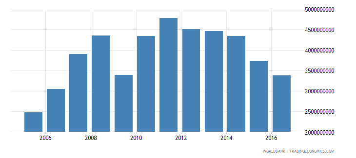 new caledonia imports of goods and services bop us dollar wb data