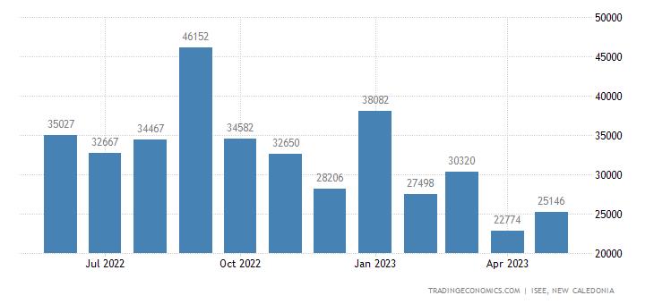 New Caledonia Imports