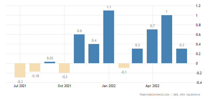 New Caledonia Inflation Rate MoM
