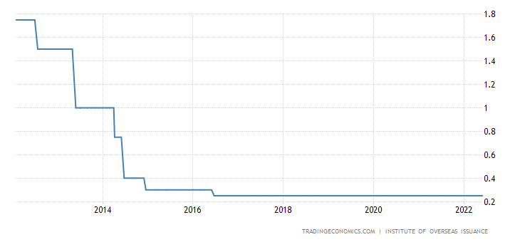 New Caledonia Interest Rate