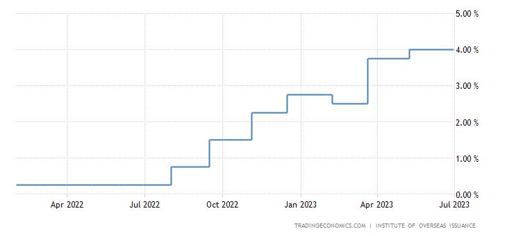 New Caledonia Interest Rate
