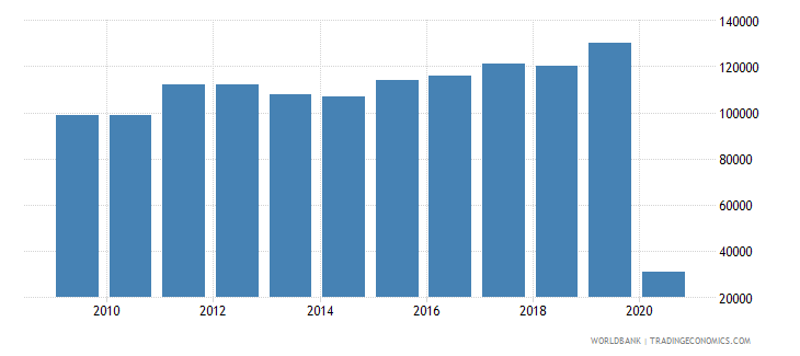 new caledonia international tourism number of arrivals wb data