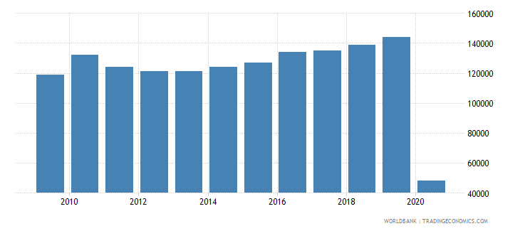 new caledonia international tourism number of departures wb data