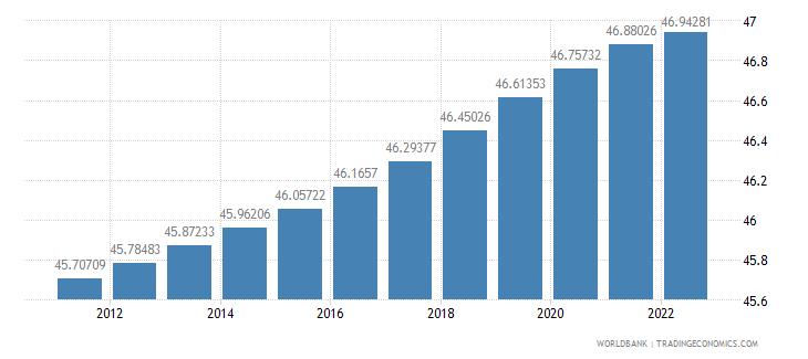 new caledonia labor force female percent of total labor force wb data