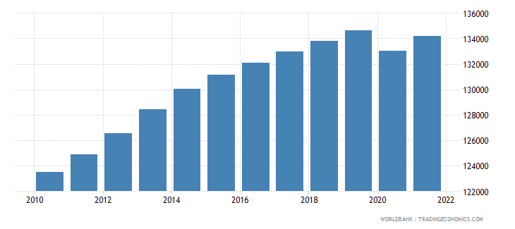 new caledonia labor force total wb data