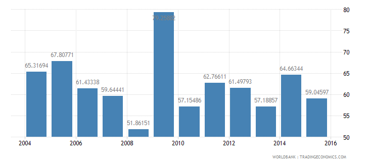 new caledonia manufactures exports percent of merchandise exports wb data