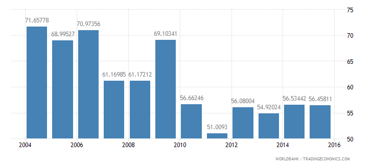 new caledonia manufactures imports percent of merchandise imports wb data