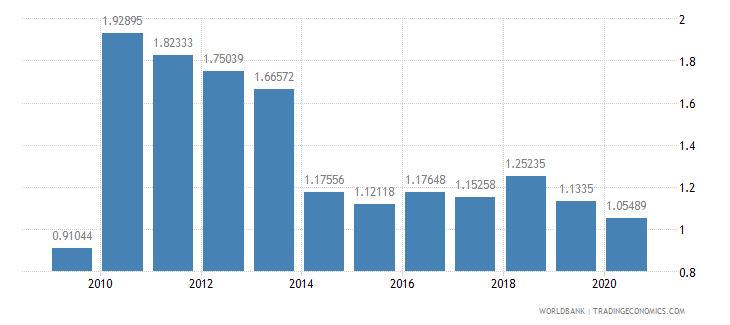 new caledonia merchandise exports by the reporting economy residual percent of total merchandise exports wb data