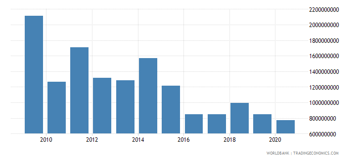 new caledonia merchandise exports by the reporting economy us dollar wb data