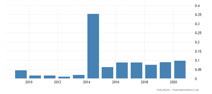 new caledonia merchandise exports to economies in the arab world percent of total merchandise exports wb data