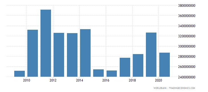 new caledonia merchandise imports by the reporting economy us dollar wb data