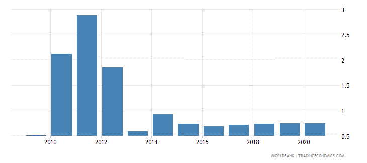 new caledonia merchandise imports from developing economies in south asia percent of total merchandise imports wb data