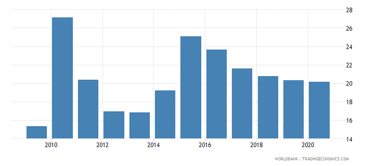 new caledonia merchandise imports from developing economies outside region percent of total merchandise imports wb data