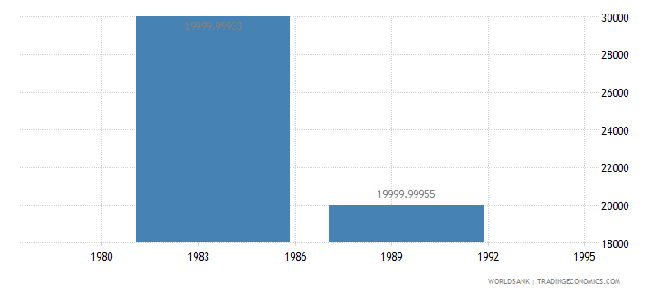 new caledonia net bilateral aid flows from dac donors canada us dollar wb data