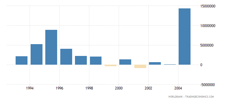 new caledonia net bilateral aid flows from dac donors european commission us dollar wb data