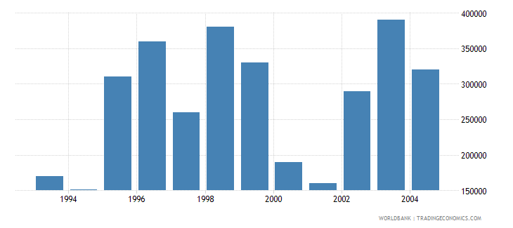 new caledonia net bilateral aid flows from dac donors new zealand us dollar wb data